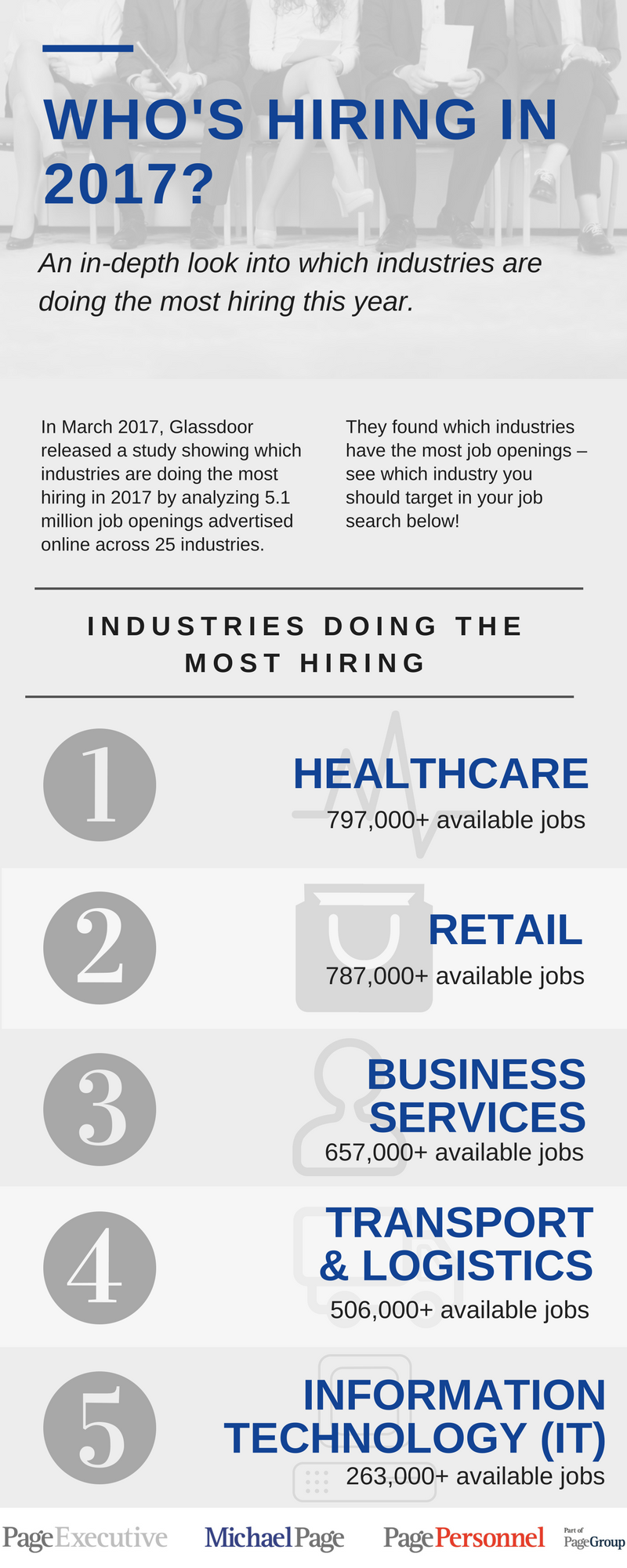 Infographic Whos Hiring In 2017 Michael Page